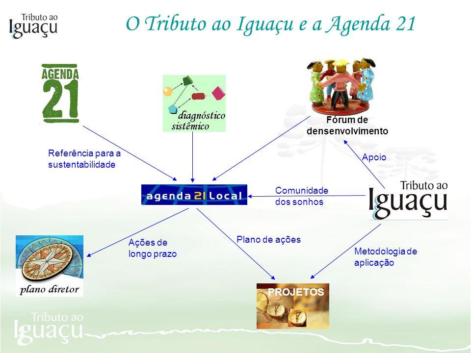 O Tributo ao Iguaçu e a Agenda 21 PROJETOS Fórum de densenvolvimento Referência para a sustentabilidade Apoio Metodologia de aplicação Comunidade dos