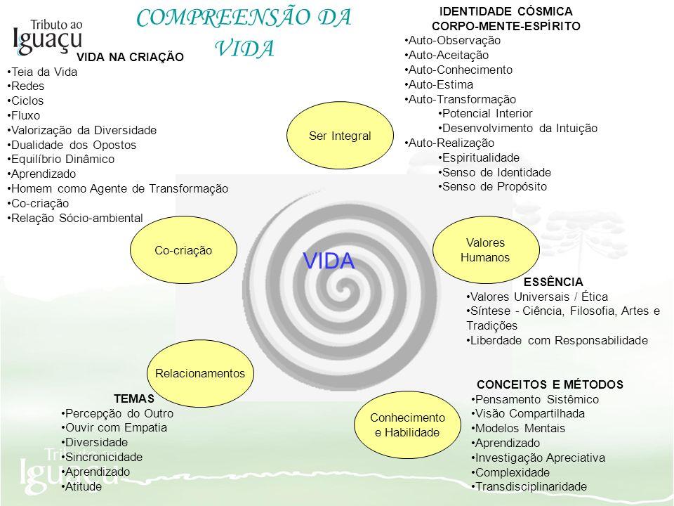 Ser Integral Co-criação Valores Humanos IDENTIDADE CÓSMICA CORPO-MENTE-ESPÍRITO Auto-Observação Auto-Aceitação Auto-Conhecimento Auto-Estima Auto-Tran