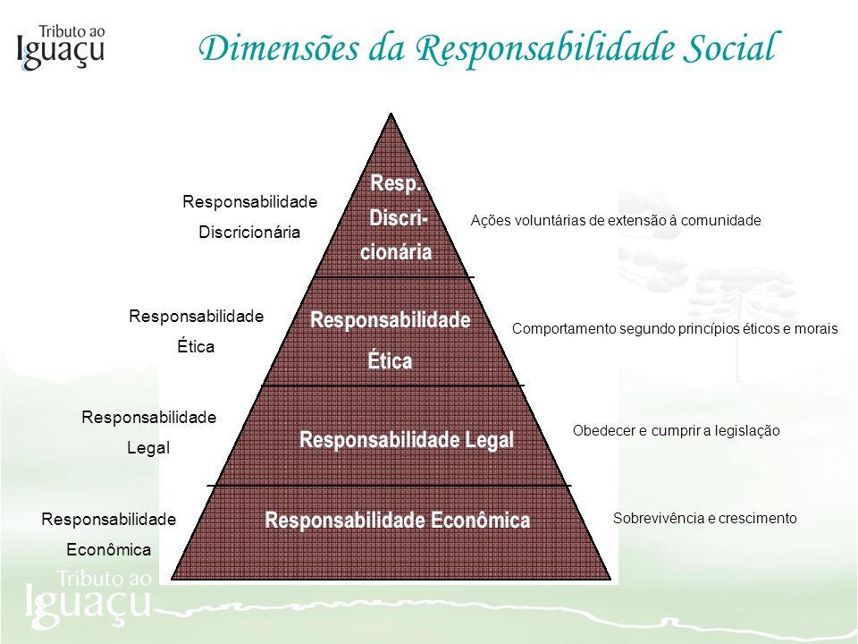Dimensões da Responsabilidade Social Ações voluntárias de extensão à comunidade Comportamento segundo princípios éticos e morais Obedecer e cumprir a