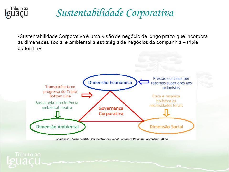 Sustentabilidade Corporativa é uma visão de negócio de longo prazo que incorpora as dimensões social e ambiental à estratégia de negócios da companhia