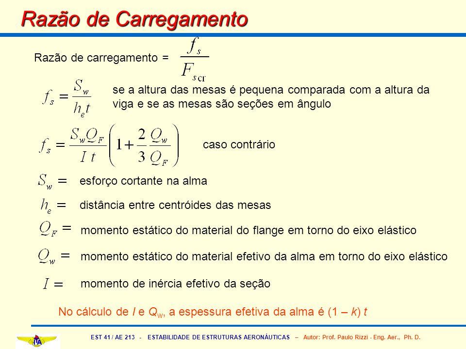 EST 41 / AE 213 - ESTABILIDADE DE ESTRUTURAS AERONÁUTICAS – Autor: Prof. Paulo Rizzi - Eng. Aer., Ph. D. Razão de Carregamento Razão de carregamento =