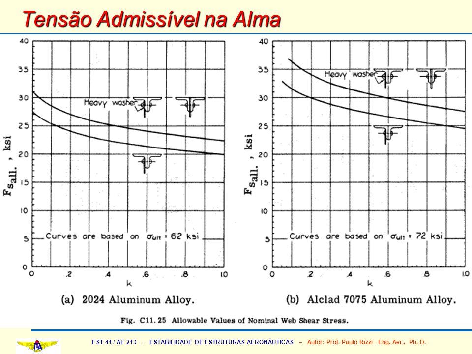 EST 41 / AE 213 - ESTABILIDADE DE ESTRUTURAS AERONÁUTICAS – Autor: Prof. Paulo Rizzi - Eng. Aer., Ph. D. Tensão Admissível na Alma
