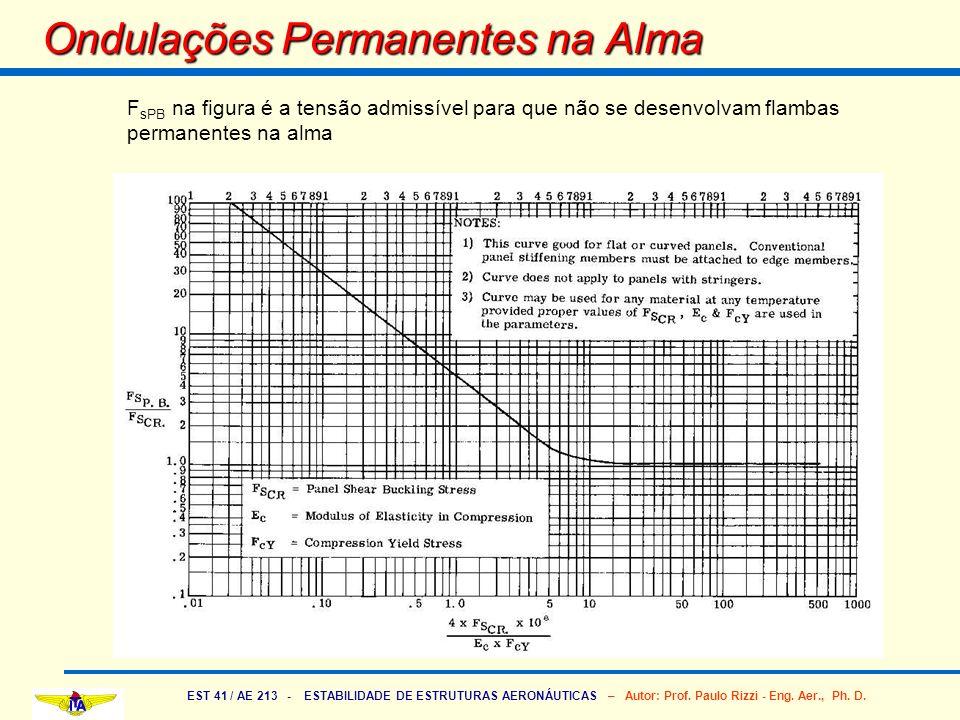 EST 41 / AE 213 - ESTABILIDADE DE ESTRUTURAS AERONÁUTICAS – Autor: Prof. Paulo Rizzi - Eng. Aer., Ph. D. Ondulações Permanentes na Alma F sPB na figur