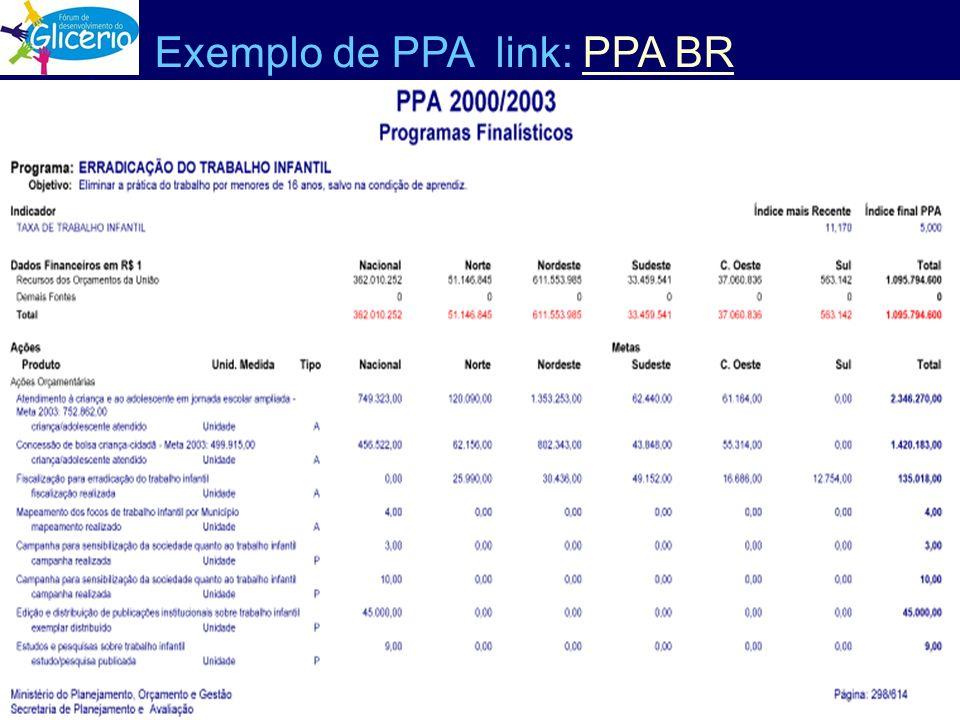Exemplo de PPA link: PPA BRPPA BR