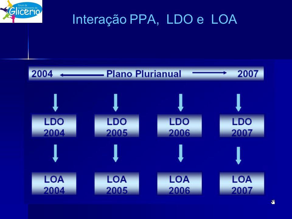 Interação PPA, LDO e LOA