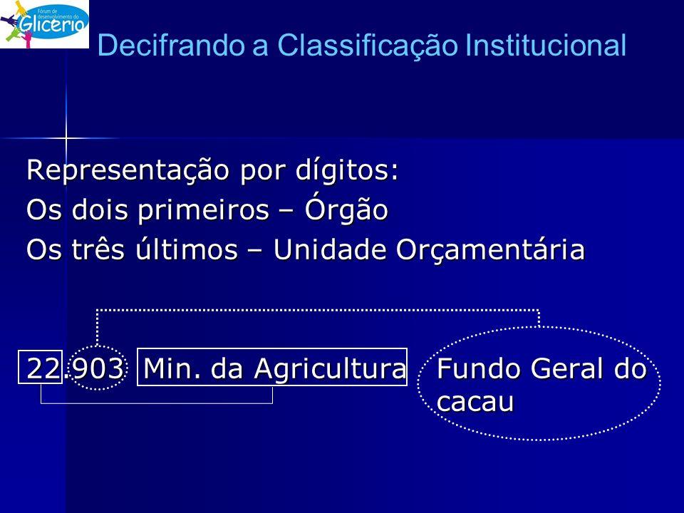 Decifrando a Classificação Institucional Representação por dígitos: Os dois primeiros – Órgão Os três últimos – Unidade Orçamentária 22.903 Min. da Ag