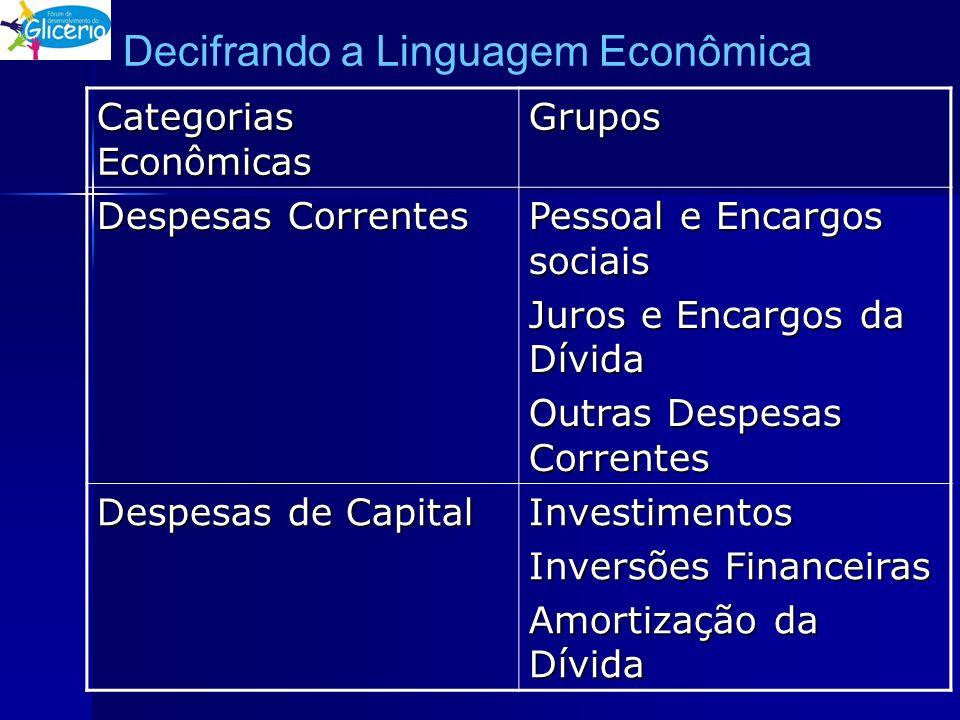 Decifrando a Linguagem Econômica Categorias Econômicas Grupos Despesas Correntes Pessoal e Encargos sociais Juros e Encargos da Dívida Outras Despesas
