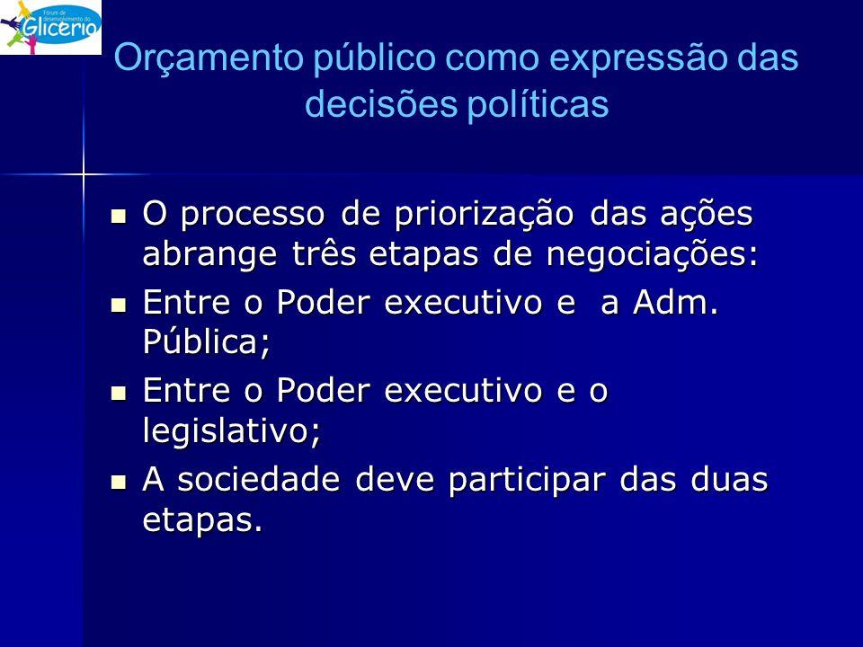 Orçamento público como expressão das decisões políticas O processo de priorização das ações abrange três etapas de negociações: O processo de prioriza