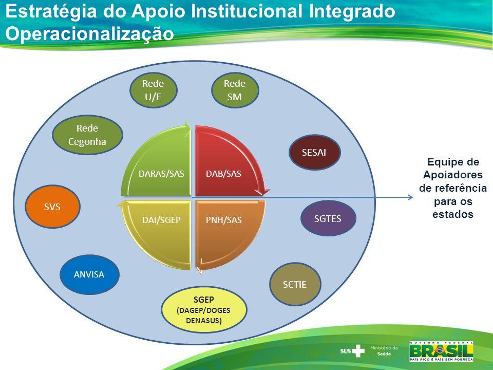 Rede Cegonha SGTES SCTIE SGEP (DAGEP/DOGES DENASUS) SESAI Rede SM Rede U/E SVS ANVISA DAB/SAS PNH/SASDAI/SGEP DARAS/SAS Estratégia do Apoio Institucio
