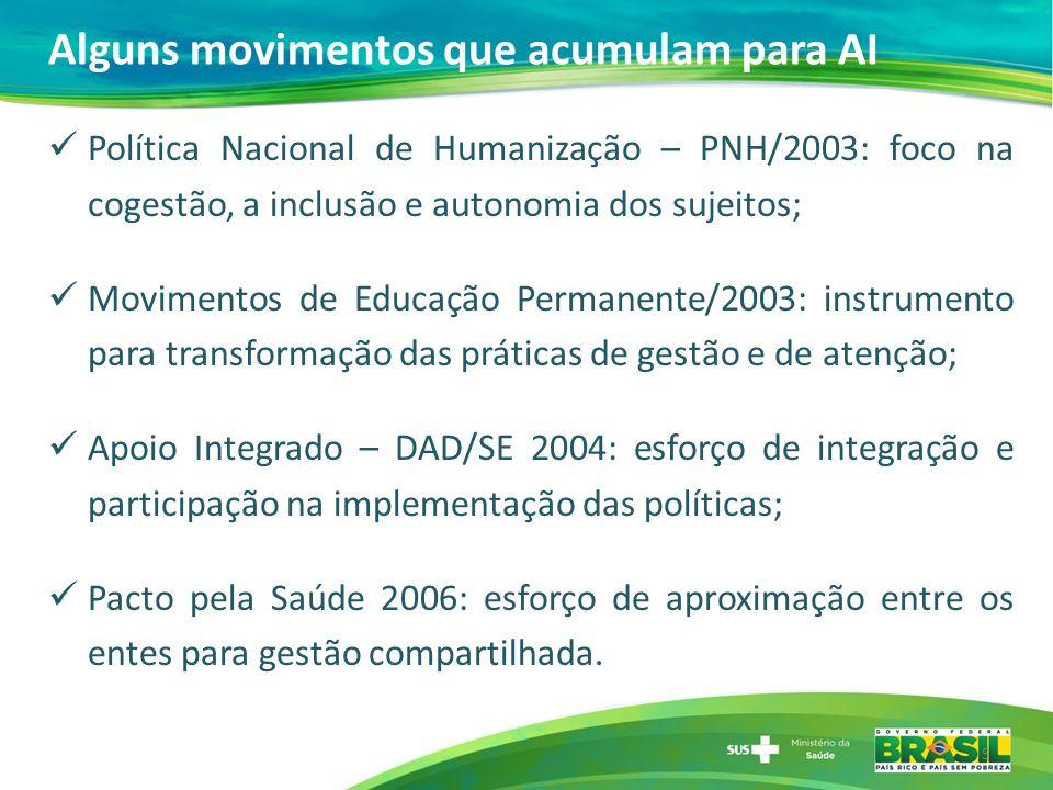 Alguns movimentos que acumulam para AI Política Nacional de Humanização – PNH/2003: foco na cogestão, a inclusão e autonomia dos sujeitos; Movimentos
