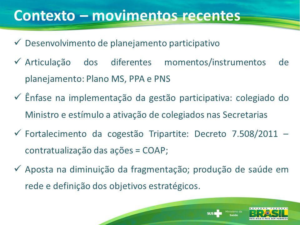 Contexto – movimentos recentes Desenvolvimento de planejamento participativo Articulação dos diferentes momentos/instrumentos de planejamento: Plano M