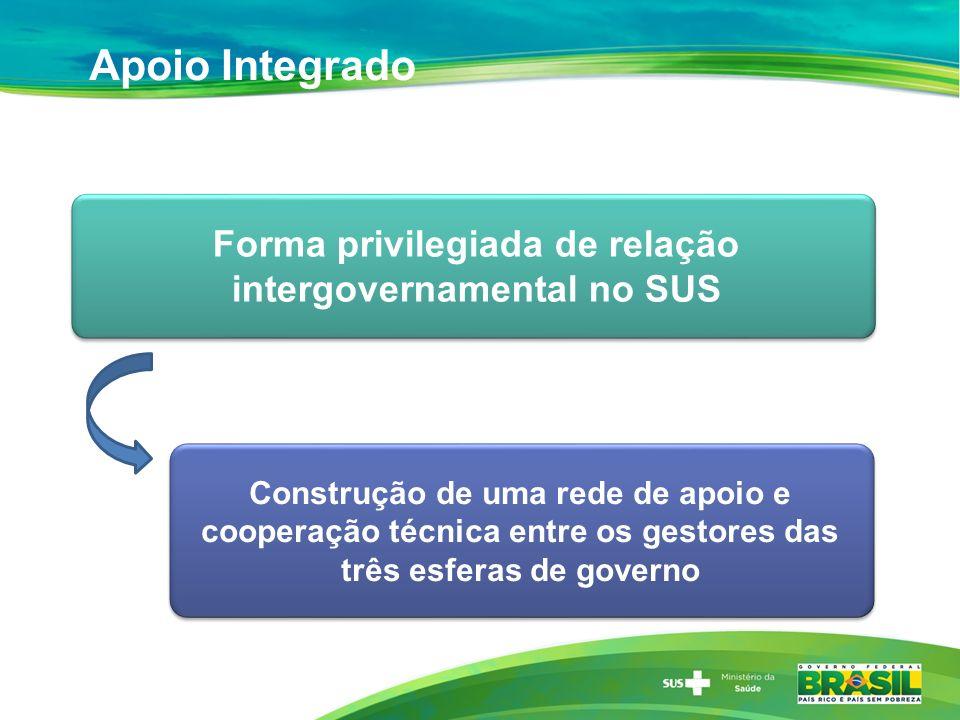 Apoio Integrado Construção de uma rede de apoio e cooperação técnica entre os gestores das três esferas de governo Forma privilegiada de relação inter