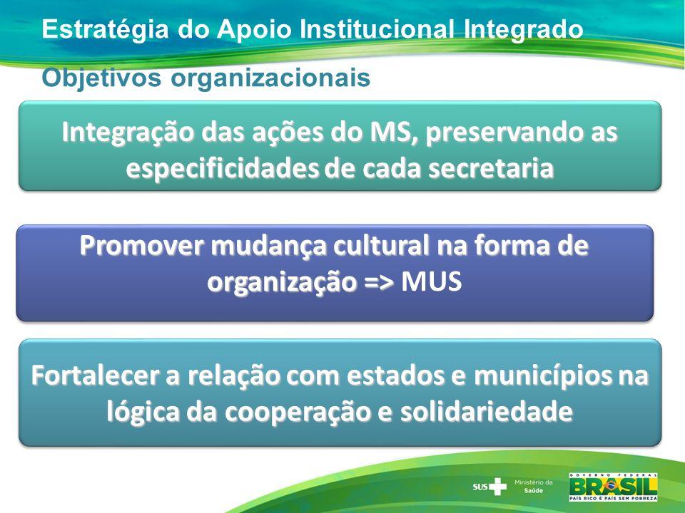 Estratégia do Apoio Institucional Integrado Objetivos organizacionais Promover mudança cultural na forma de organização => Promover mudança cultural n