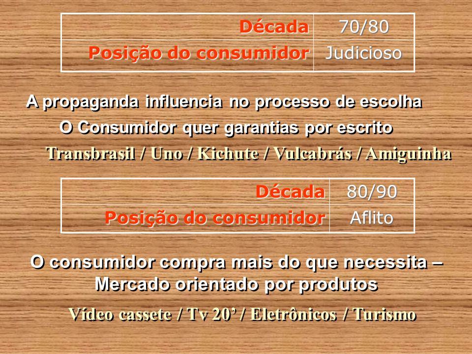 Década70/80 Posição do consumidor Judicioso A propaganda influencia no processo de escolha O Consumidor quer garantias por escrito Década80/90 Posição