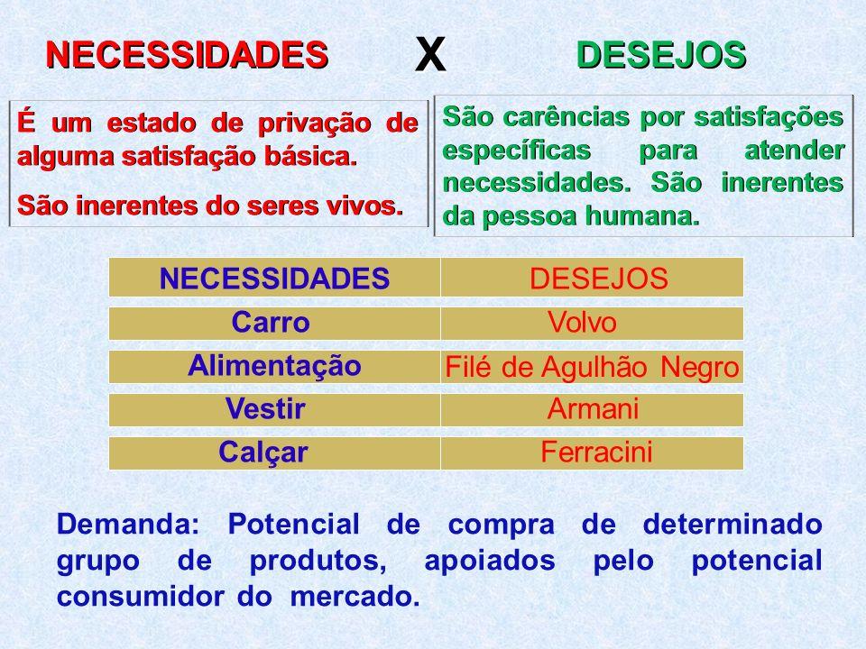 NECESSIDADESDESEJOS CarroVolvo Alimentação Filé de Agulhão Negro VestirArmani CalçarFerracini É um estado de privação de alguma satisfação básica. São
