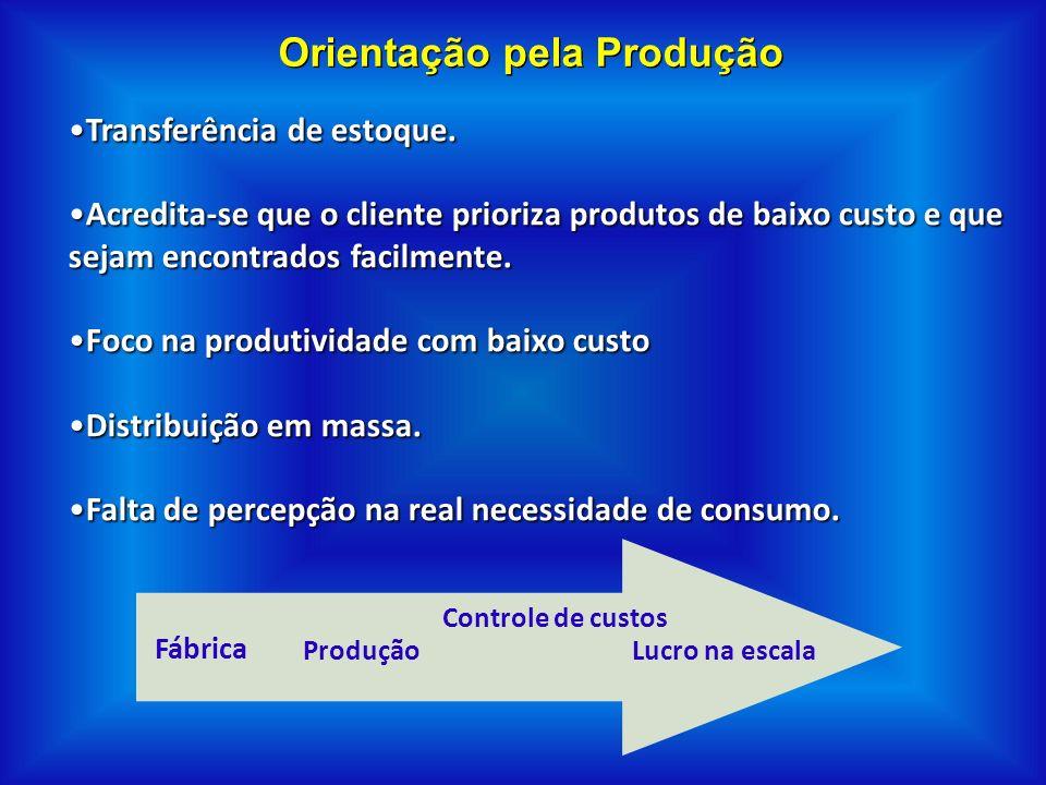 Orientação pela Produção Transferência de estoque. Acredita-se que o cliente prioriza produtos de baixo custo e que sejam encontrados facilmente. Foco