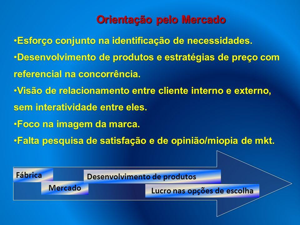 Orientação pelo Mercado Esforço conjunto na identificação de necessidades. Desenvolvimento de produtos e estratégias de preço com referencial na conco