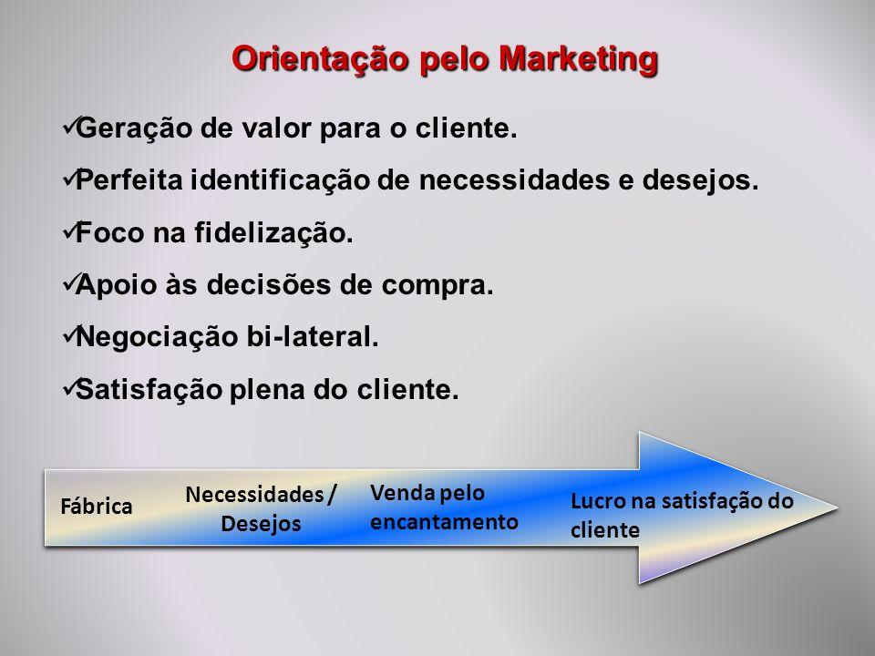 Orientação pelo Marketing Geração de valor para o cliente. Perfeita identificação de necessidades e desejos. Foco na fidelização. Apoio às decisões de