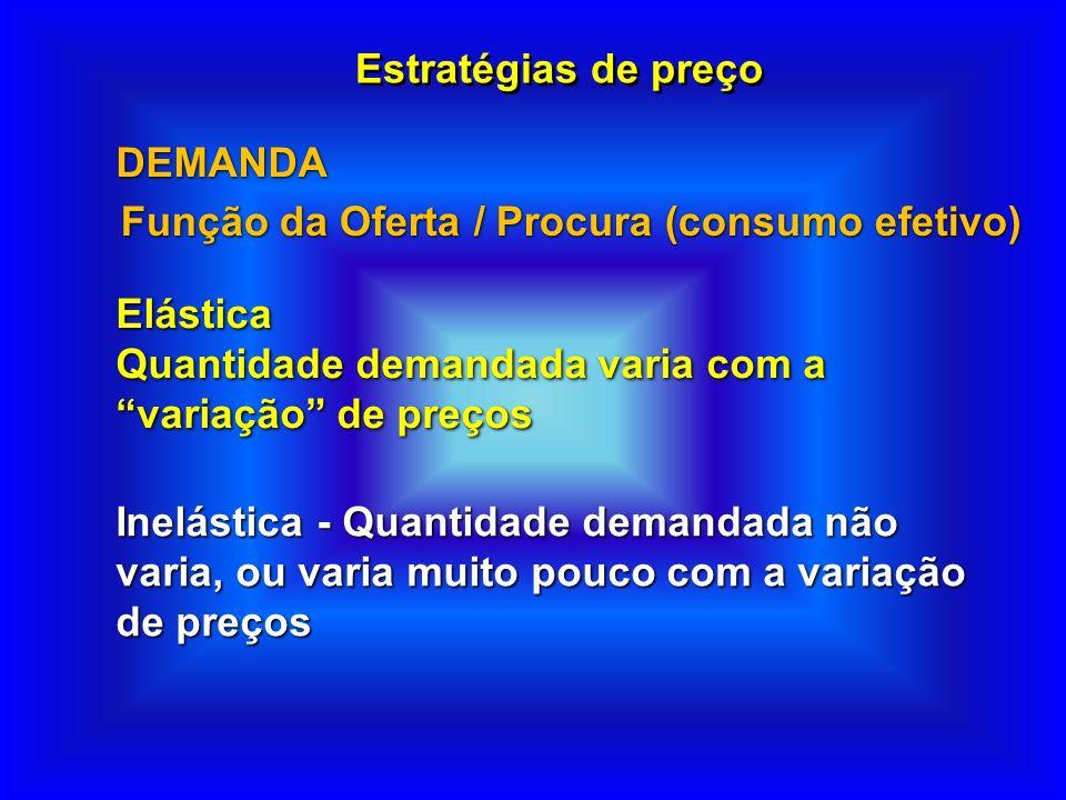 Estratégias de preço Elástica Quantidade demandada varia com a variação de preços Elástica Quantidade demandada varia com a variação de preços DEMANDA