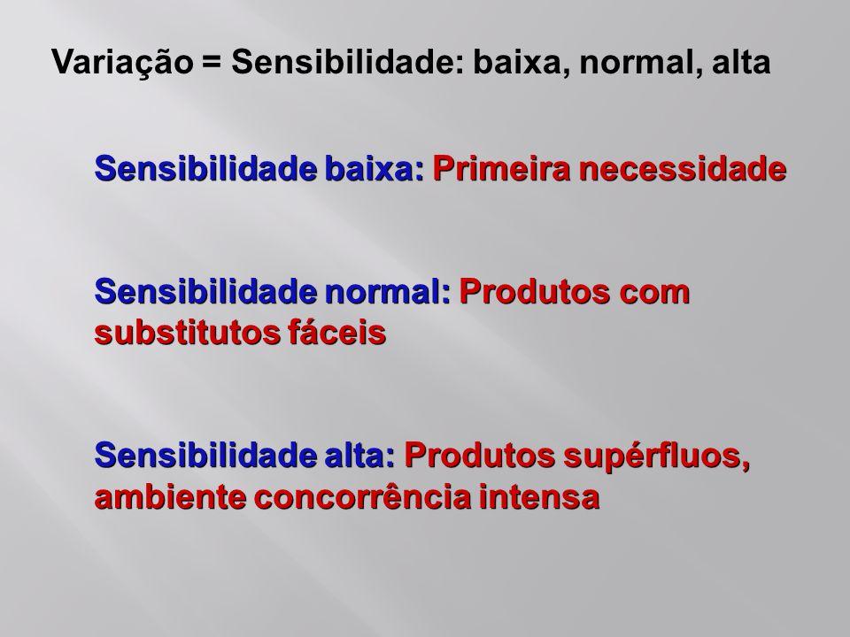 Sensibilidade baixa: Primeira necessidade Sensibilidade normal: Produtos com substitutos fáceis Sensibilidade alta: Produtos supérfluos, ambiente conc