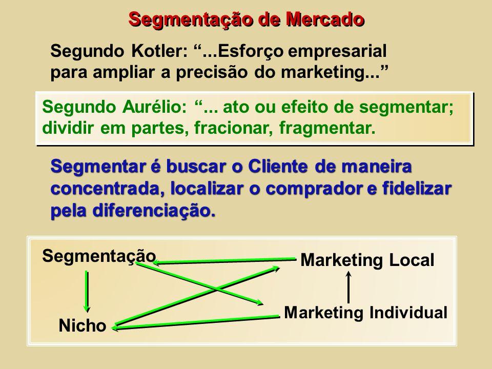 Segmentação de Mercado Segundo Kotler:...Esforço empresarial para ampliar a precisão do marketing... Segundo Aurélio:... ato ou efeito de segmentar; d