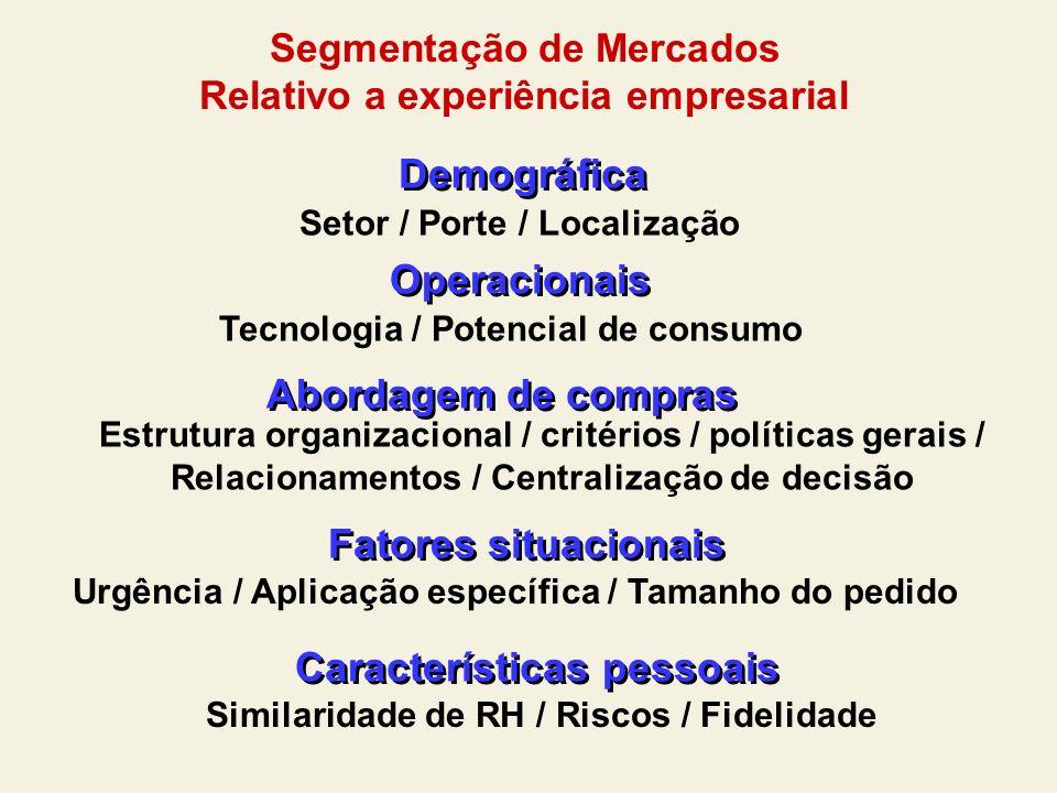 Segmentação de Mercados Relativo a experiência empresarial Similaridade de RH / Riscos / Fidelidade Demográfica Operacionais Abordagem de compras Fato