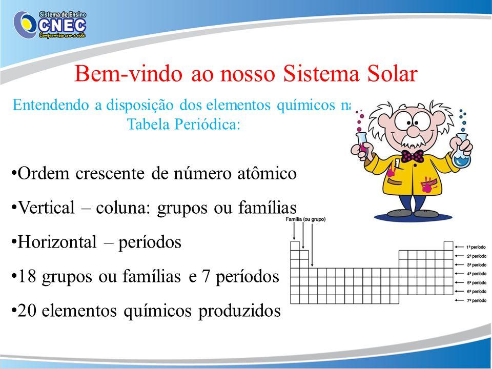 Bem-vindo ao novo Sistema Solar IUPAC – União Internacional de Química Aplicada Metais + Ametais + Gases Nobres