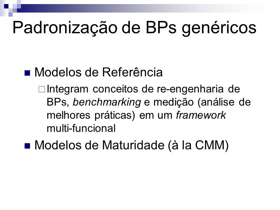 Padronização de BPs genéricos Modelos de Referência Integram conceitos de re-engenharia de BPs, benchmarking e medição (análise de melhores práticas)