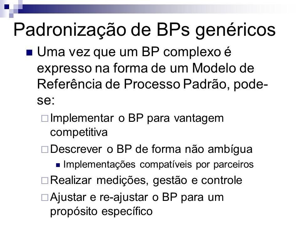 Padronização de BPs genéricos Uma vez que um BP complexo é expresso na forma de um Modelo de Referência de Processo Padrão, pode- se: Implementar o BP