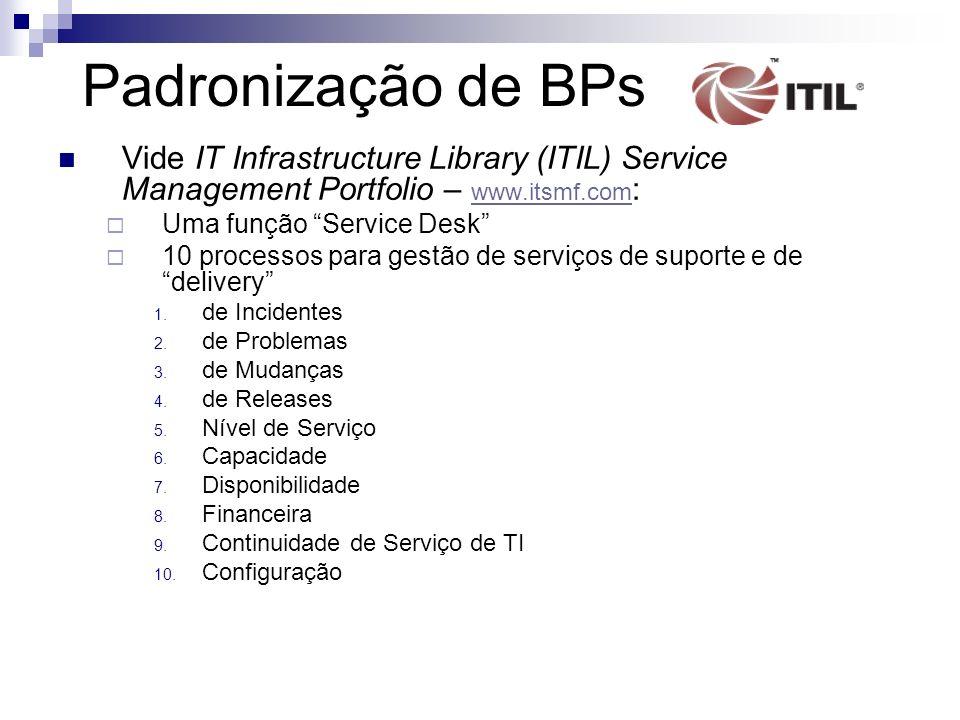 Padronização de BPs Vide IT Infrastructure Library (ITIL) Service Management Portfolio – www.itsmf.com : www.itsmf.com Uma função Service Desk 10 proc