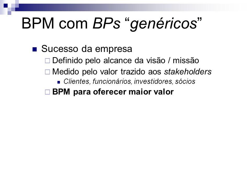 BPM com BPs genéricos Sucesso da empresa Definido pelo alcance da visão / missão Medido pelo valor trazido aos stakeholders Clientes, funcionários, in