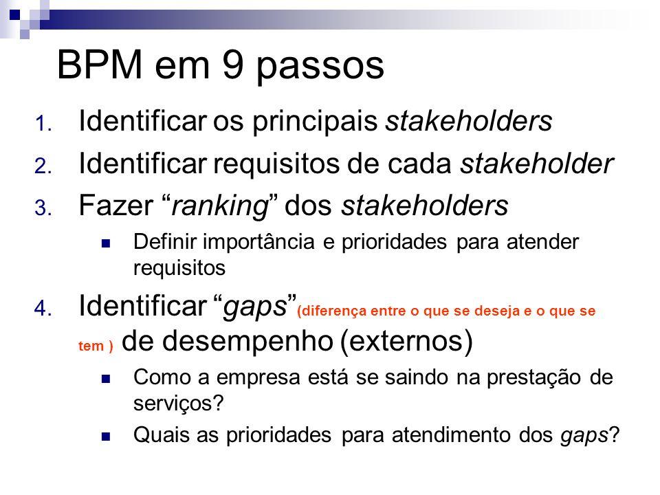 BPM em 9 passos 1. Identificar os principais stakeholders 2. Identificar requisitos de cada stakeholder 3. Fazer ranking dos stakeholders Definir impo