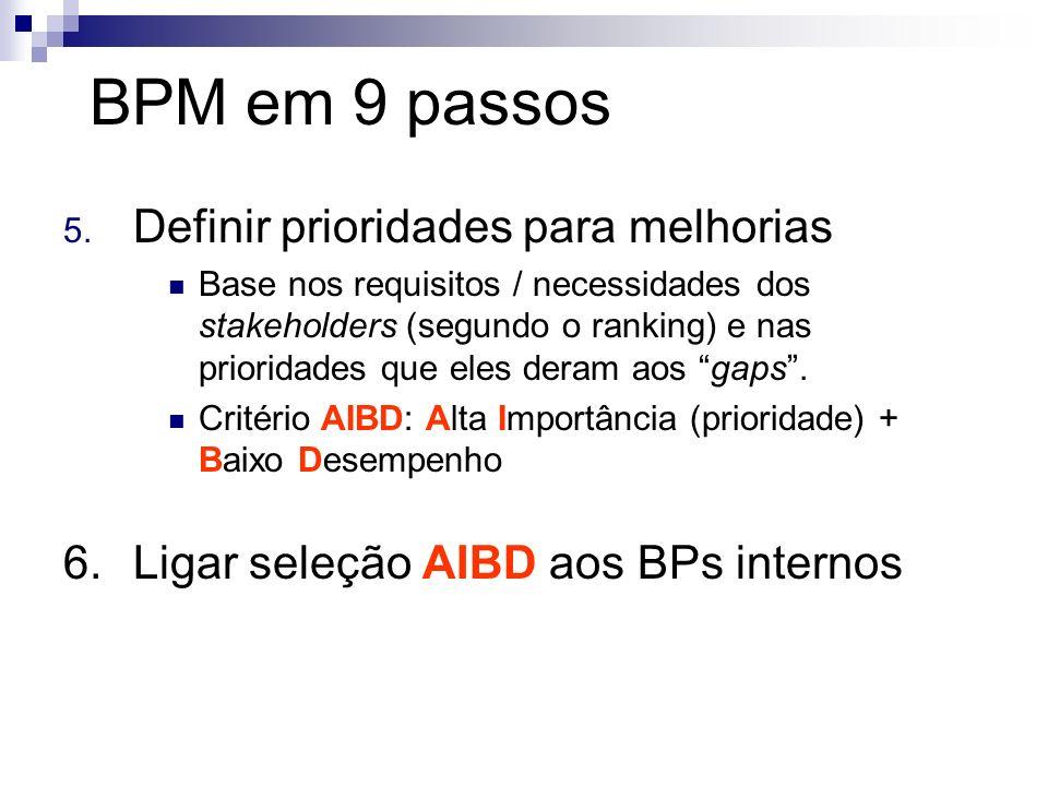 BPM em 9 passos 5. Definir prioridades para melhorias Base nos requisitos / necessidades dos stakeholders (segundo o ranking) e nas prioridades que el