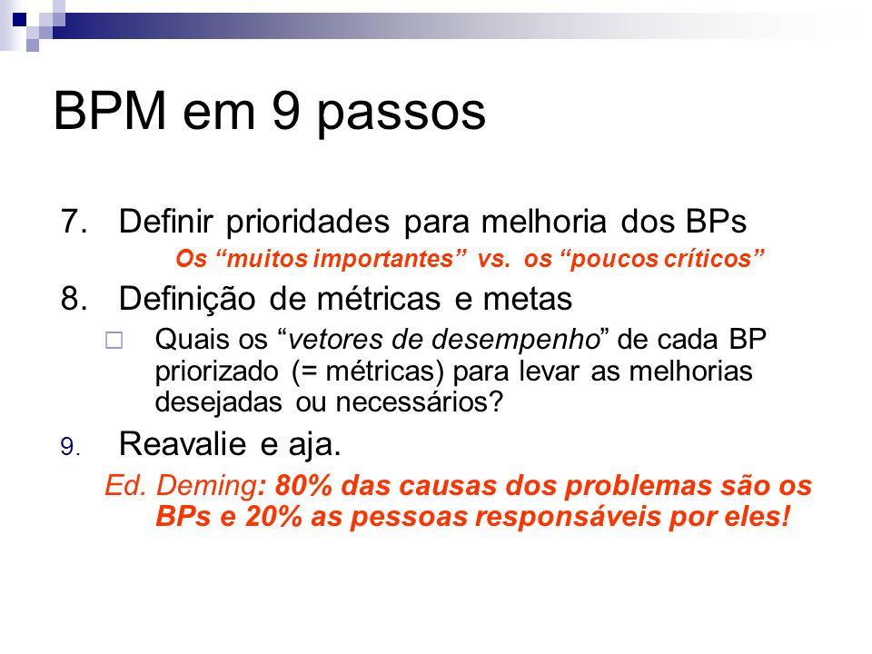 BPM em 9 passos 7.Definir prioridades para melhoria dos BPs Os muitos importantes vs. os poucos críticos 8.Definição de métricas e metas Quais os veto