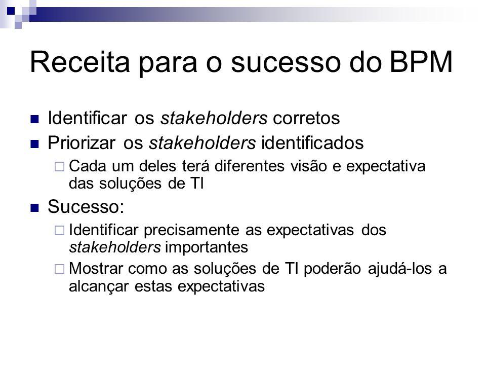 Receita para o sucesso do BPM Identificar os stakeholders corretos Priorizar os stakeholders identificados Cada um deles terá diferentes visão e expec