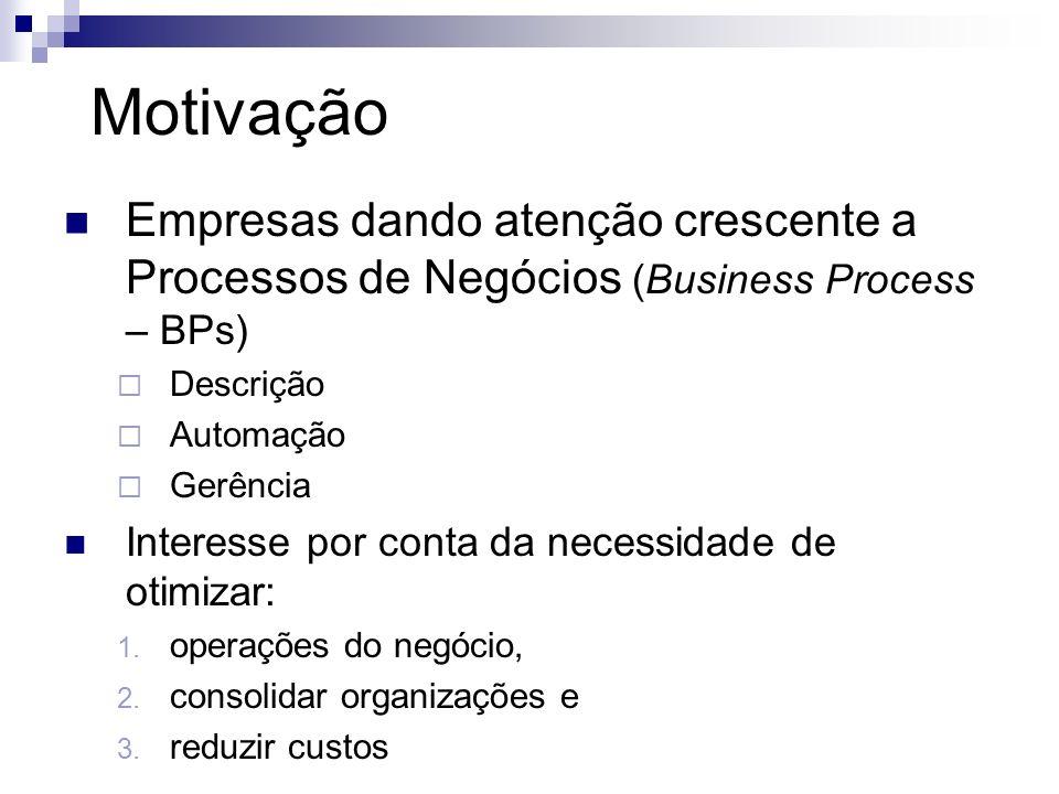 Motivação Empresas dando atenção crescente a Processos de Negócios (Business Process – BPs) Descrição Automação Gerência Interesse por conta da necess