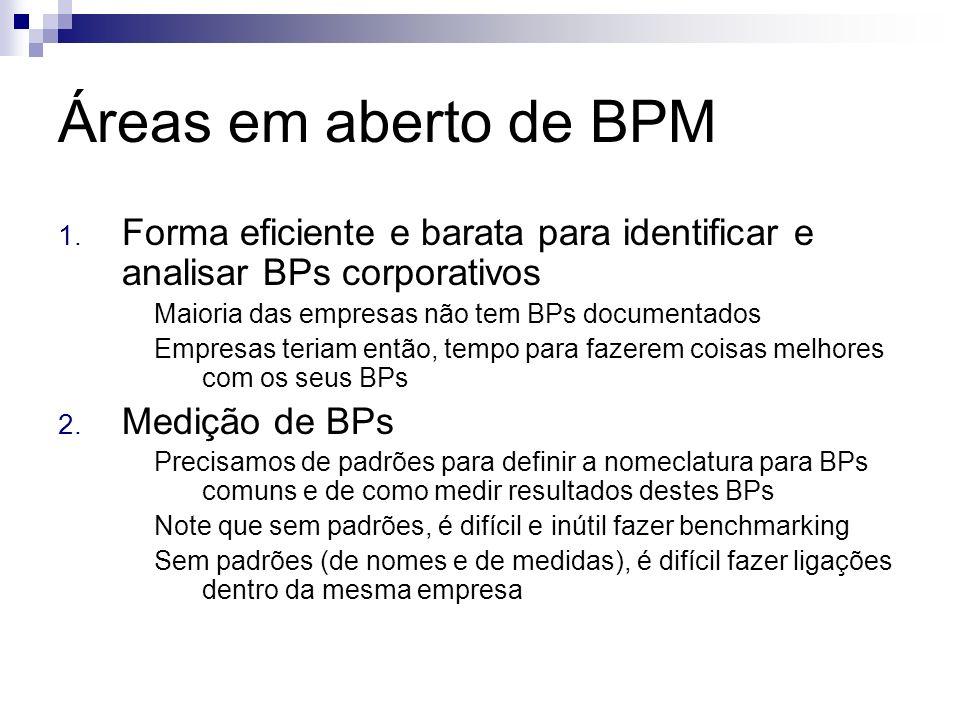 Áreas em aberto de BPM 1. Forma eficiente e barata para identificar e analisar BPs corporativos Maioria das empresas não tem BPs documentados Empresas