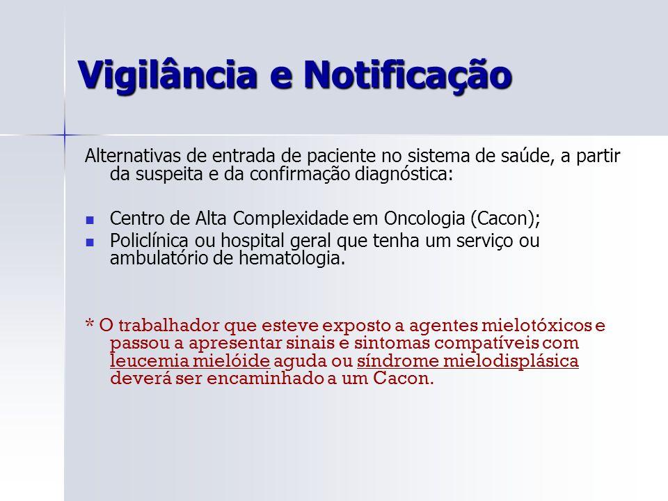 Vigilância e Notificação Alternativas de entrada de paciente no sistema de saúde, a partir da suspeita e da confirmação diagnóstica: Centro de Alta Co