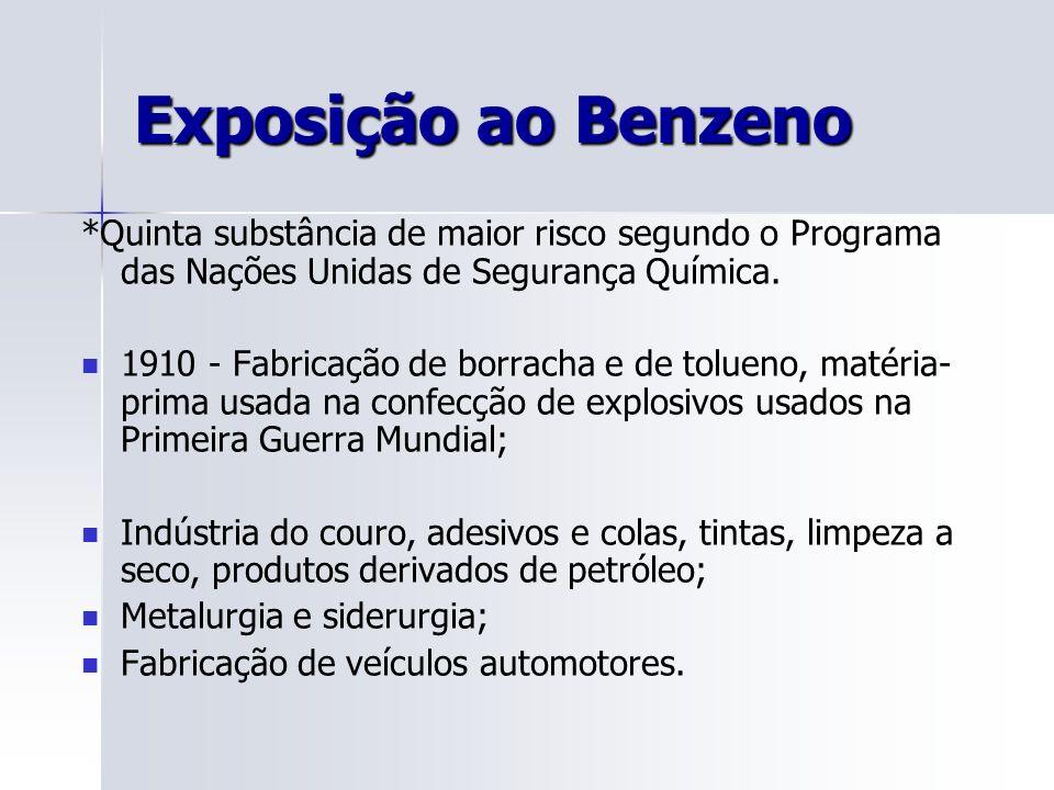 Exposição ao Benzeno *Quinta substância de maior risco segundo o Programa das Nações Unidas de Segurança Química. 1910 - Fabricação de borracha e de t