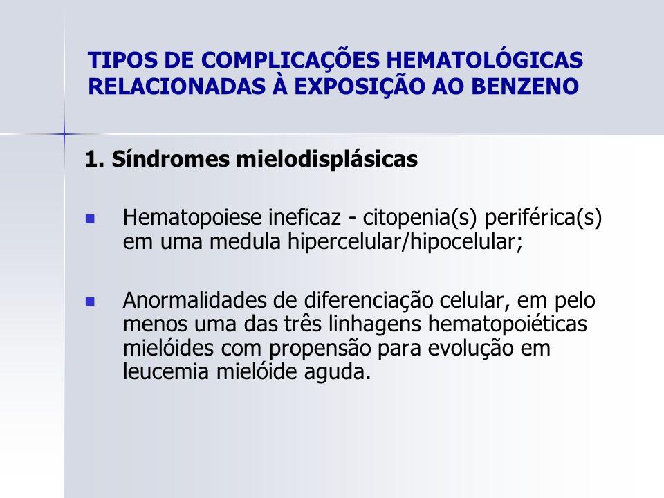TIPOS DE COMPLICAÇÕES HEMATOLÓGICAS RELACIONADAS À EXPOSIÇÃO AO BENZENO 1. Síndromes mielodisplásicas Hematopoiese ineficaz - citopenia(s) periférica(