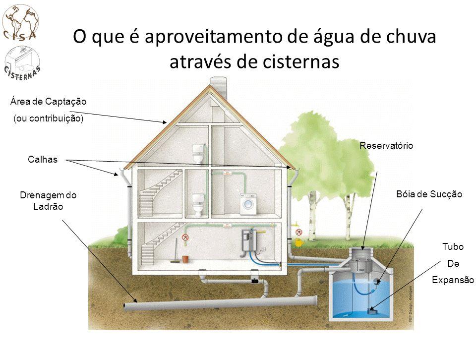 Área de Captação (ou contribuição) Calhas Drenagem do Ladrão Reservatório Bóia de Sucção Tubo De Expansão O que é aproveitamento de água de chuva atra