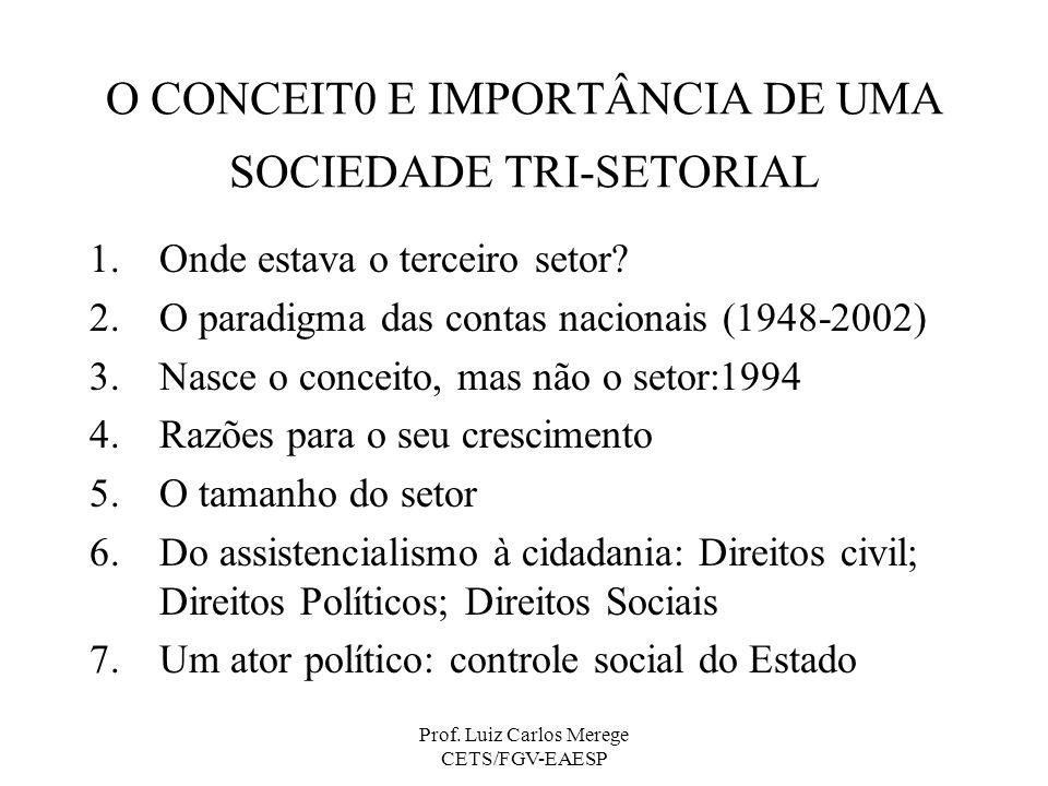 Prof. Luiz Carlos Merege CETS/FGV-EAESP O CONCEIT0 E IMPORTÂNCIA DE UMA SOCIEDADE TRI-SETORIAL 1.Onde estava o terceiro setor? 2.O paradigma das conta