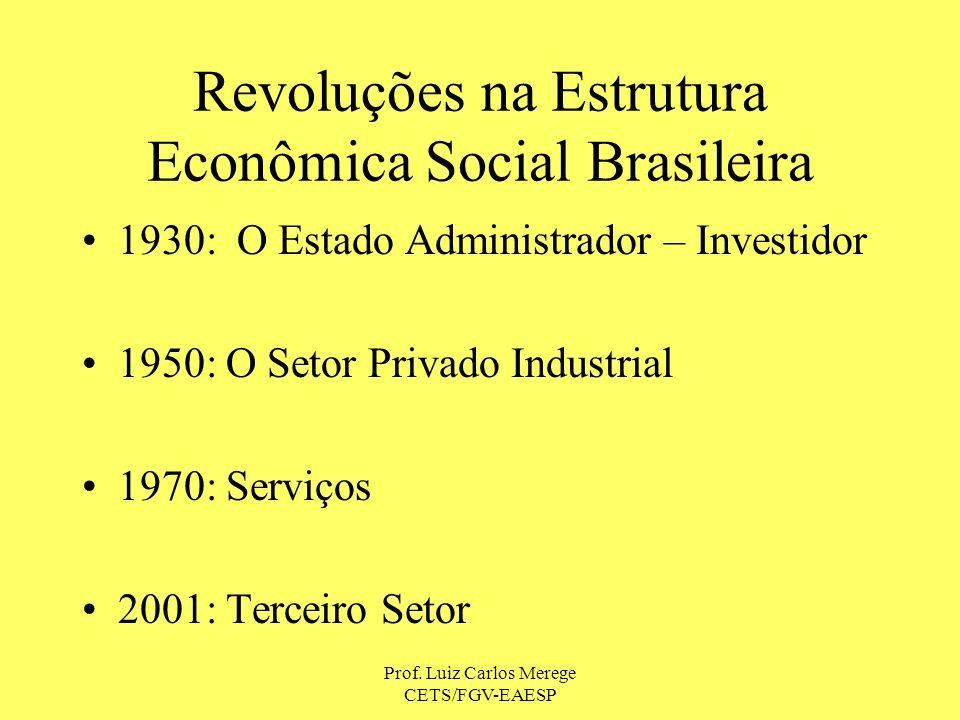 Prof. Luiz Carlos Merege CETS/FGV-EAESP Revoluções na Estrutura Econômica Social Brasileira 1930: O Estado Administrador – Investidor 1950: O Setor Pr