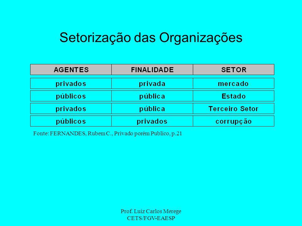 Prof. Luiz Carlos Merege CETS/FGV-EAESP Setorização das Organizações Fonte: FERNANDES, Rubem C., Privado porém Publico, p.21