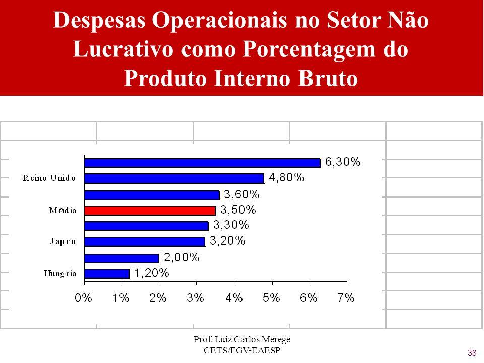 Prof. Luiz Carlos Merege CETS/FGV-EAESP Despesas Operacionais no Setor Não Lucrativo como Porcentagem do Produto Interno Bruto 38