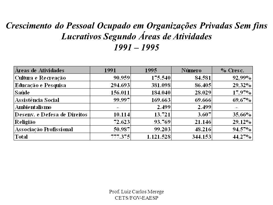 Prof. Luiz Carlos Merege CETS/FGV-EAESP Crescimento do Pessoal Ocupado em Organizações Privadas Sem fins Lucrativos Segundo Áreas de Atividades 1991 –