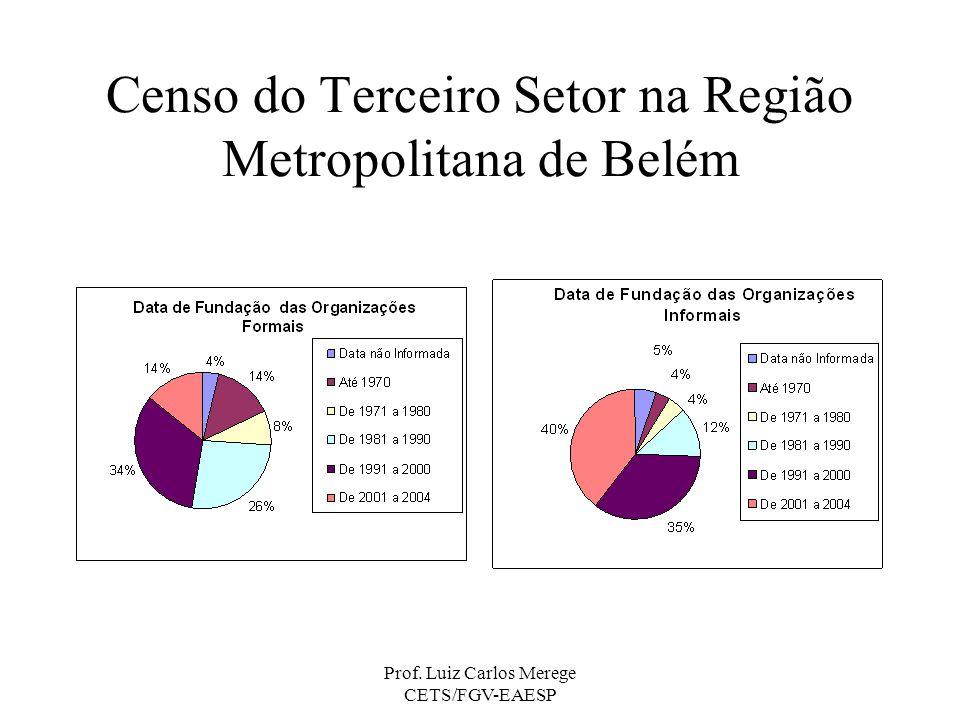 Censo do Terceiro Setor na Região Metropolitana de Belém