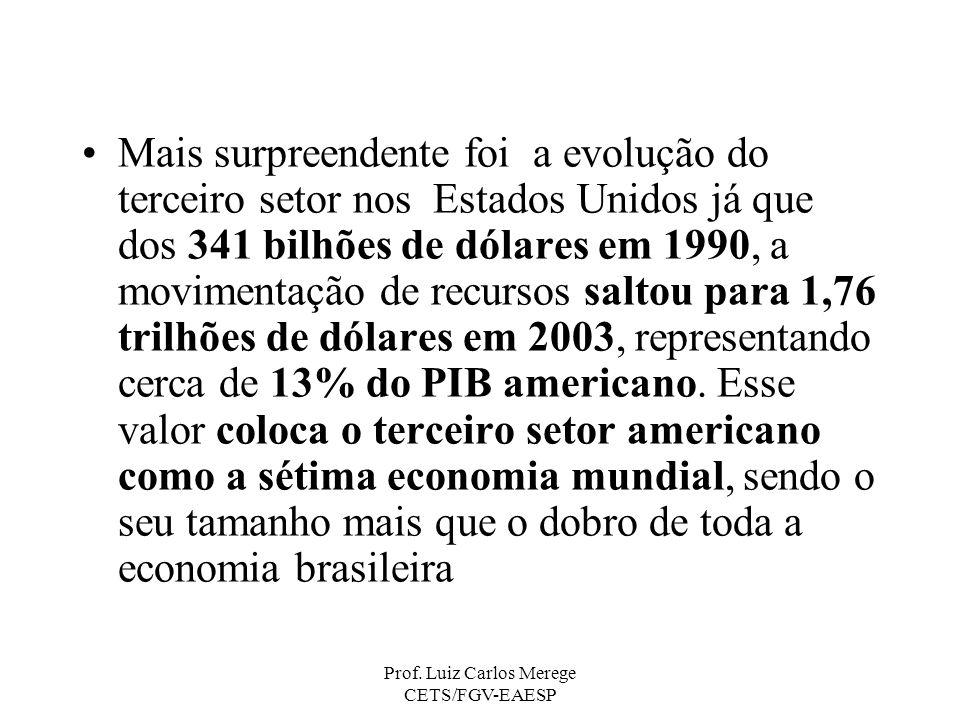 Prof. Luiz Carlos Merege CETS/FGV-EAESP Mais surpreendente foi a evolução do terceiro setor nos Estados Unidos já que dos 341 bilhões de dólares em 19