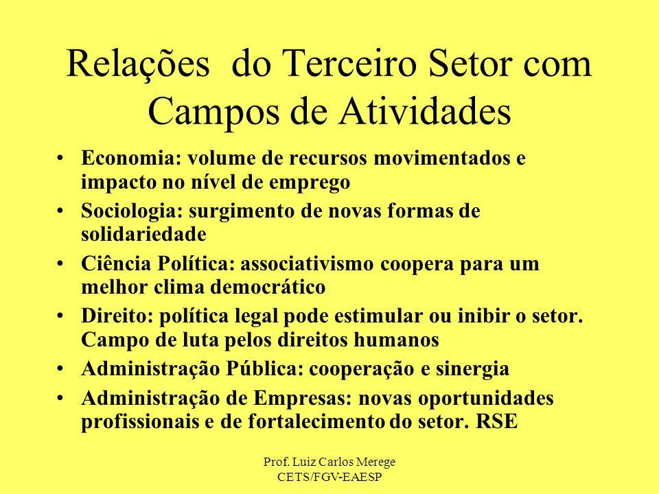 Prof. Luiz Carlos Merege CETS/FGV-EAESP Relações do Terceiro Setor com Campos de Atividades Economia: volume de recursos movimentados e impacto no nív