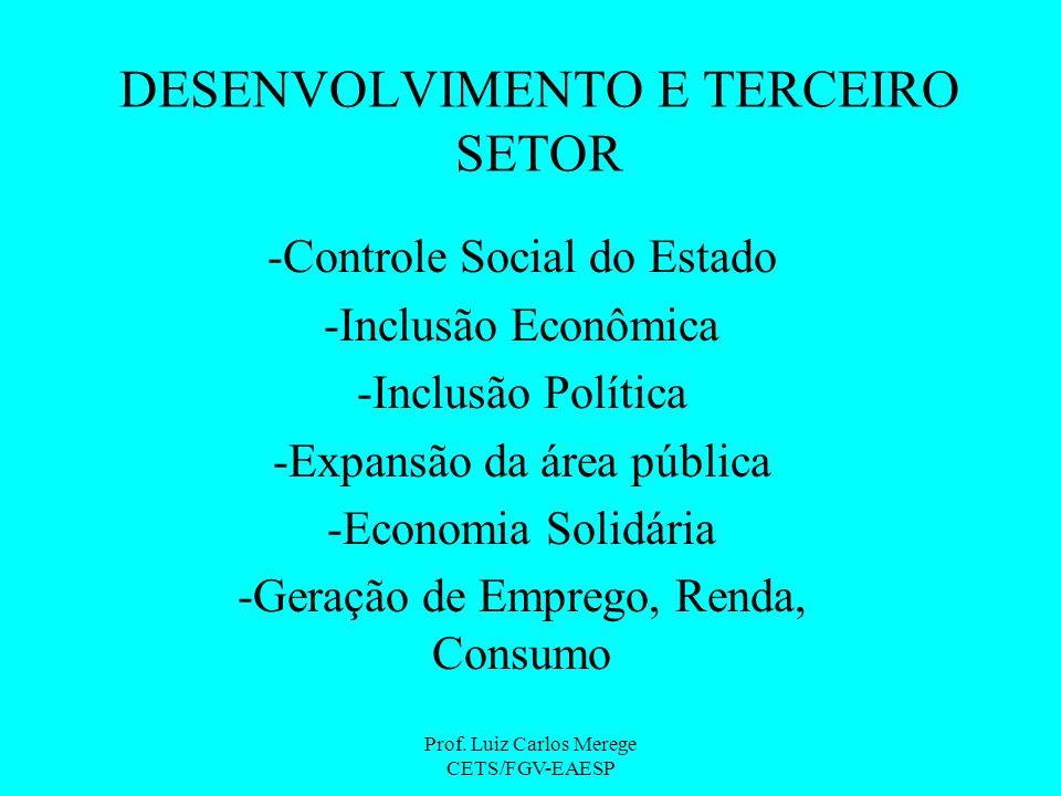 Prof. Luiz Carlos Merege CETS/FGV-EAESP DESENVOLVIMENTO E TERCEIRO SETOR -Controle Social do Estado -Inclusão Econômica -Inclusão Política -Expansão d